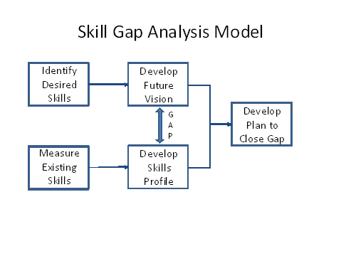 skills gaps analysis