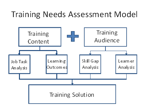 case study on training need assessment Training needs analysis: a case study of loco pilots training needs assessment, evaluation, success, and organizational strategy and effectiveness:.